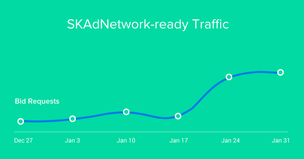 Track SKAdNetwork compatible inventory